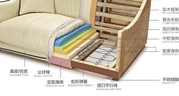 沙发阻燃剖析