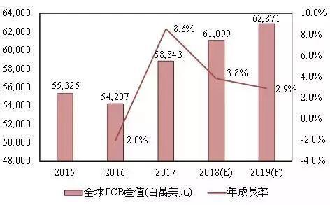 2015~2019年全球PCB产值预估